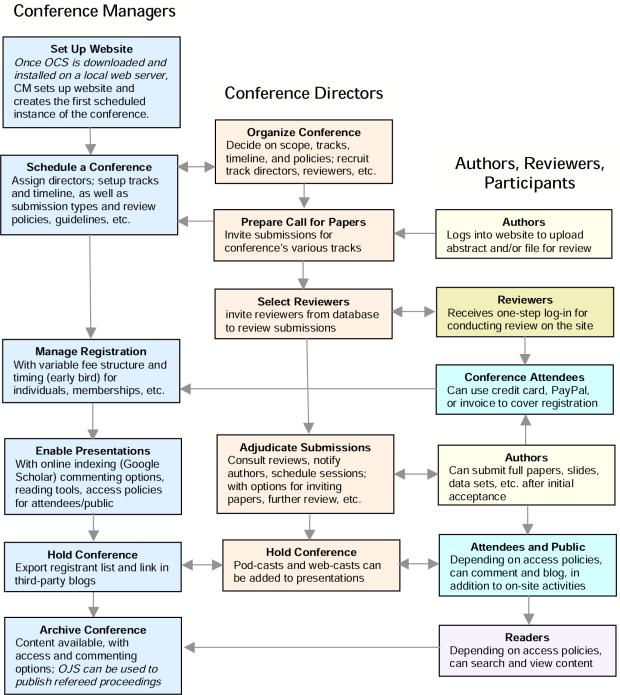 Подання OCS, рецензування та видавничий процес